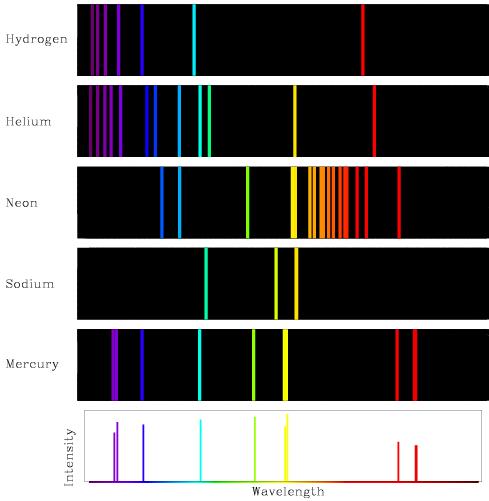 atomic-emission-spectrum